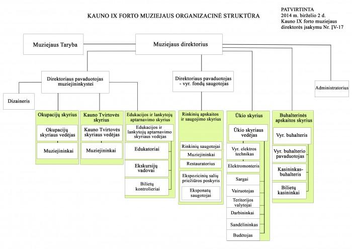 Muziejaus organizacinė struktūra